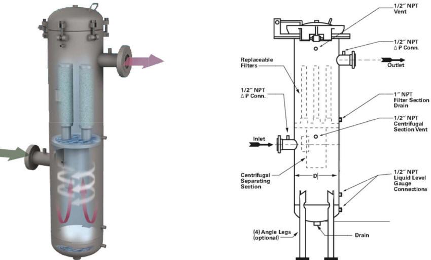 Coalescer gas/liquid separaotr design
