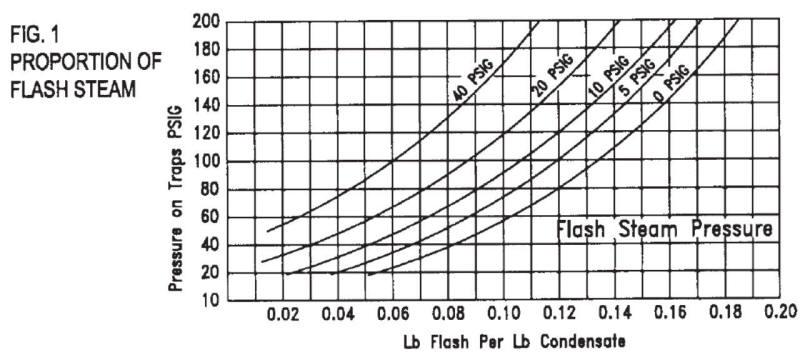 Flash steam sizing chart